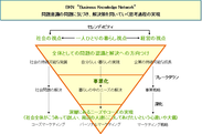 "BKN""Business Knowledge Network""コンセプト"