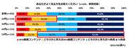 【調査結果1-1】テレビ放送とWeb動画よくみる方の割合