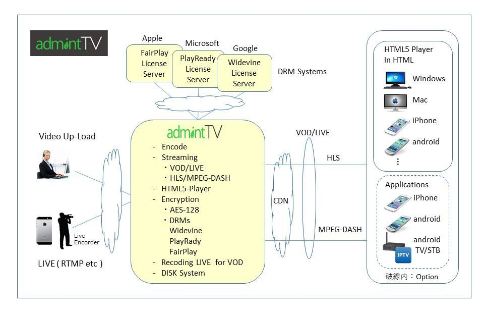 HTML5時代の新動画配信クラウドサービス「admintTV」を2月15日発売