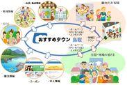 『おすすめタウン鳥取』イメージ