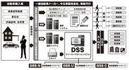 ディーラーサポートシステム