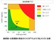 総合評価グラフ