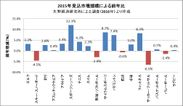 表2:2015年見込市場規模による前年比(矢野経済研究所による調査(2016年)より作成)