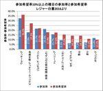 表3:参加希望率10%以上の種目の参加率と参加希望率 レジャー白書2016より