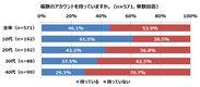 【調査結果1-1】SNSで複数アカウントを持っている割合