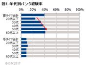 図1. 年代別パンク経験率