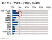 図2. 冬タイヤのエリア別パンク経験率