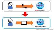 BIGLOBE SIMのシステムと株式会社NTTドコモの顧客システムをオンライン連携