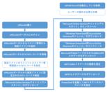 シングルサインオン設定の自動化フロー図