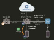 ID連携イメージ図