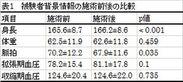 表1 被験者背景情報の施術前後の比較