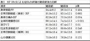 表3 QOLの評価の施術前後の比較