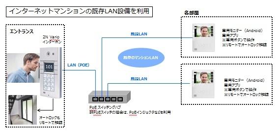 インターネットマンションの既存LAN設備を利用
