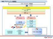 (参考3)実証プロジェクトの概要図