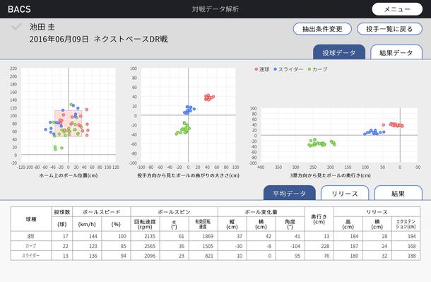 データ解析システム『BACS』