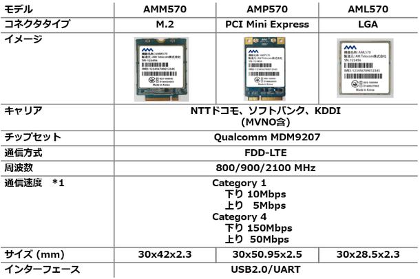 AMx570シリーズ