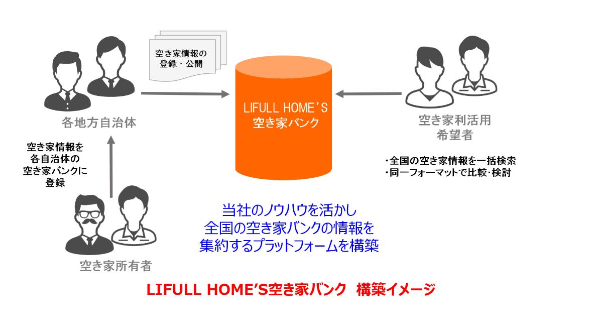 LIFULL HOME'S、国交省「全国版空き家・空き地バンクの構築・運営に関するモデル事業」の実施事業者に採択