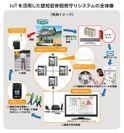 ツクイ×加藤電機 システムの全体像