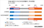 【調査1】未利用者の今後の格安スマホの利用動向
