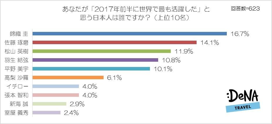 【図1】あなたが「2017年前半に世界で最も活躍した」と思う日本人は誰ですか?