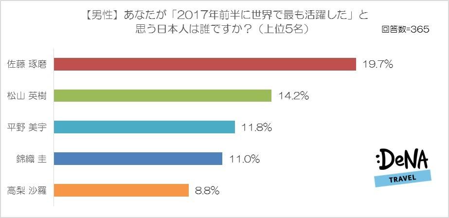 【図2】あなたが「2017年前半に世界で最も活躍した」と思う日本人は誰ですか?(男性)