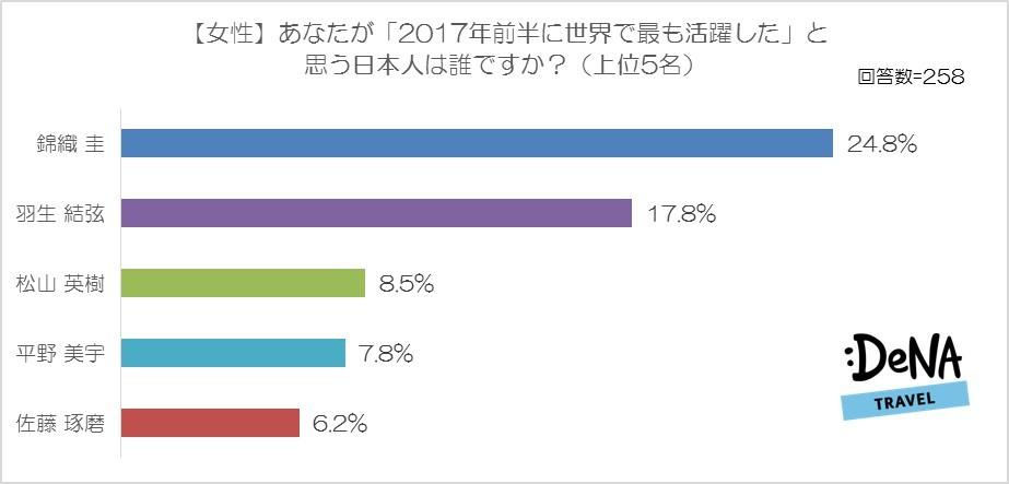 【図3】あなたが「2017年前半に世界で最も活躍した」と思う日本人は誰ですか?(女性)