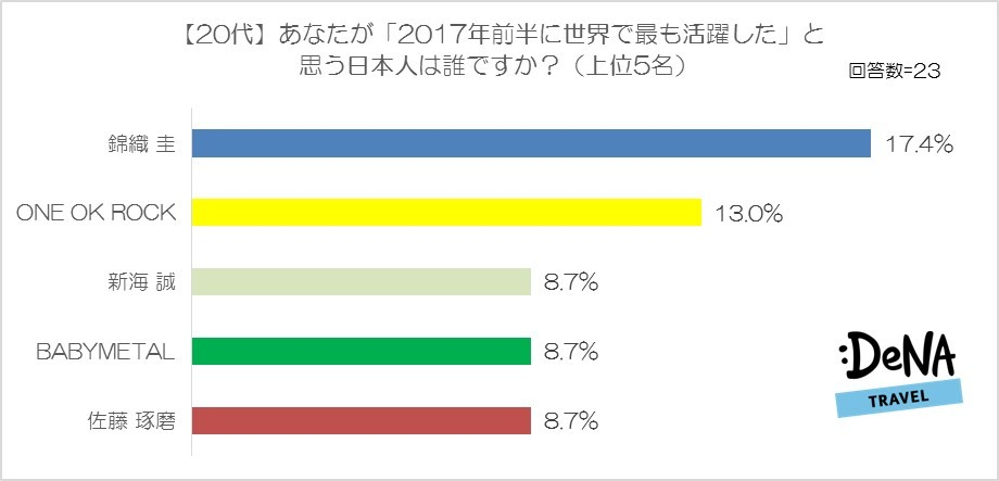 【図4】あなたが「2017年前半に世界で最も活躍した」と思う日本人は誰ですか?(20代)