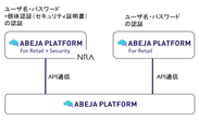 ABEJA PLATFORM for Retail+Security