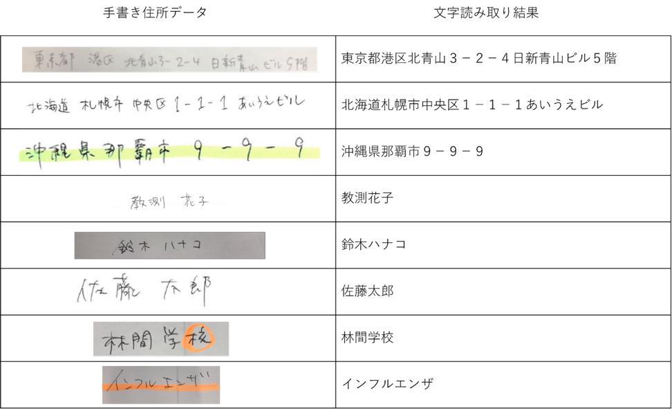ディープラーニングに基づく人工知能(AI)を活用し住所、名前等の手書きの複数文字(日本語)認識率93.5%を実現