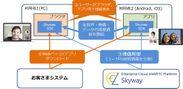 SkyWayの概要