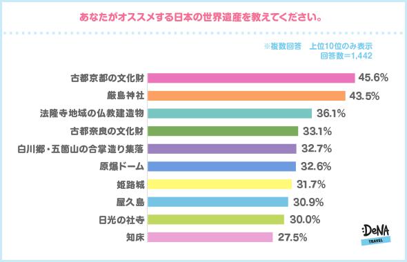 の 遺産 数 の 世界 日本
