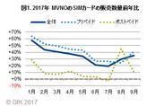 図1. 2017年 MVNOのSIMカードの販売数量前年比