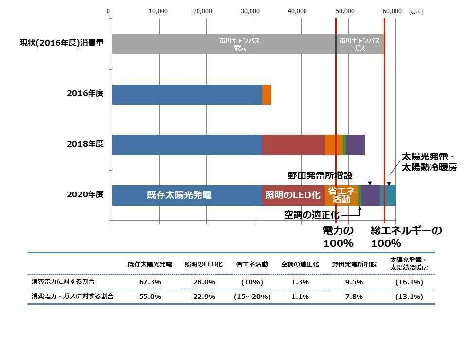 日本初の自然エネルギー100%大学 達成イメージ図