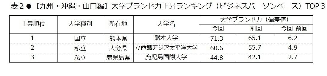 値 偏差 熊本 大学