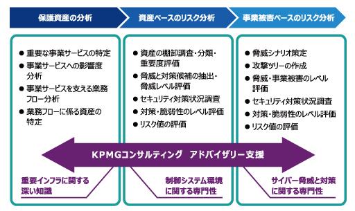 KPMGコンサルティング、制御システム向けセキュリティリスク分析支援 ...