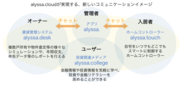 「alyssa.cloud(アリッサクラウド)」はユーザー・オーナー・入居者の三者の利用シーンに合わせて設計されています。