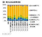 図1. 電力会社の変更状況