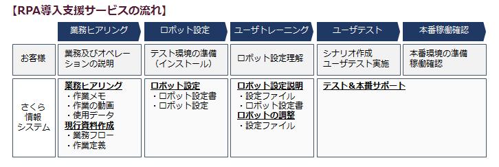SakuRobo RPA導入支援サービスの流れ
