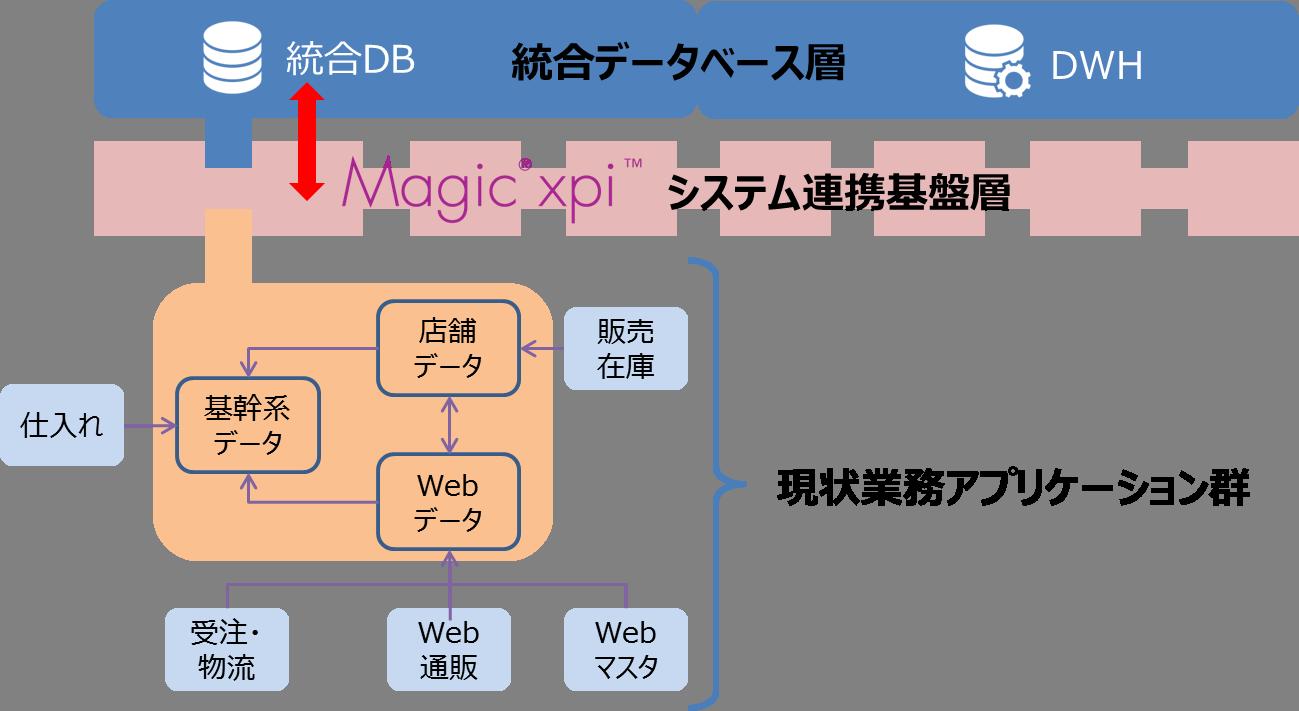 統合データベースを導入したシステム概要図