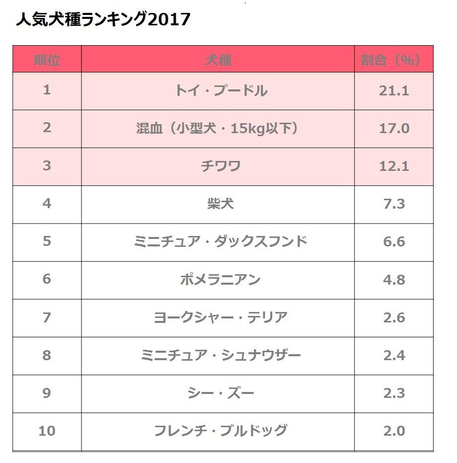 人気犬種・猫種ランキング2017を発表! - SankeiBiz(サンケイビズ)