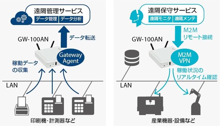 サイレックス・テクノロジー、LTEプログラマブルIoTゲート ...