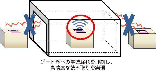 通すだけで複数のICタグを一括読み取り「ゲート型RFIDリーダー」を発売