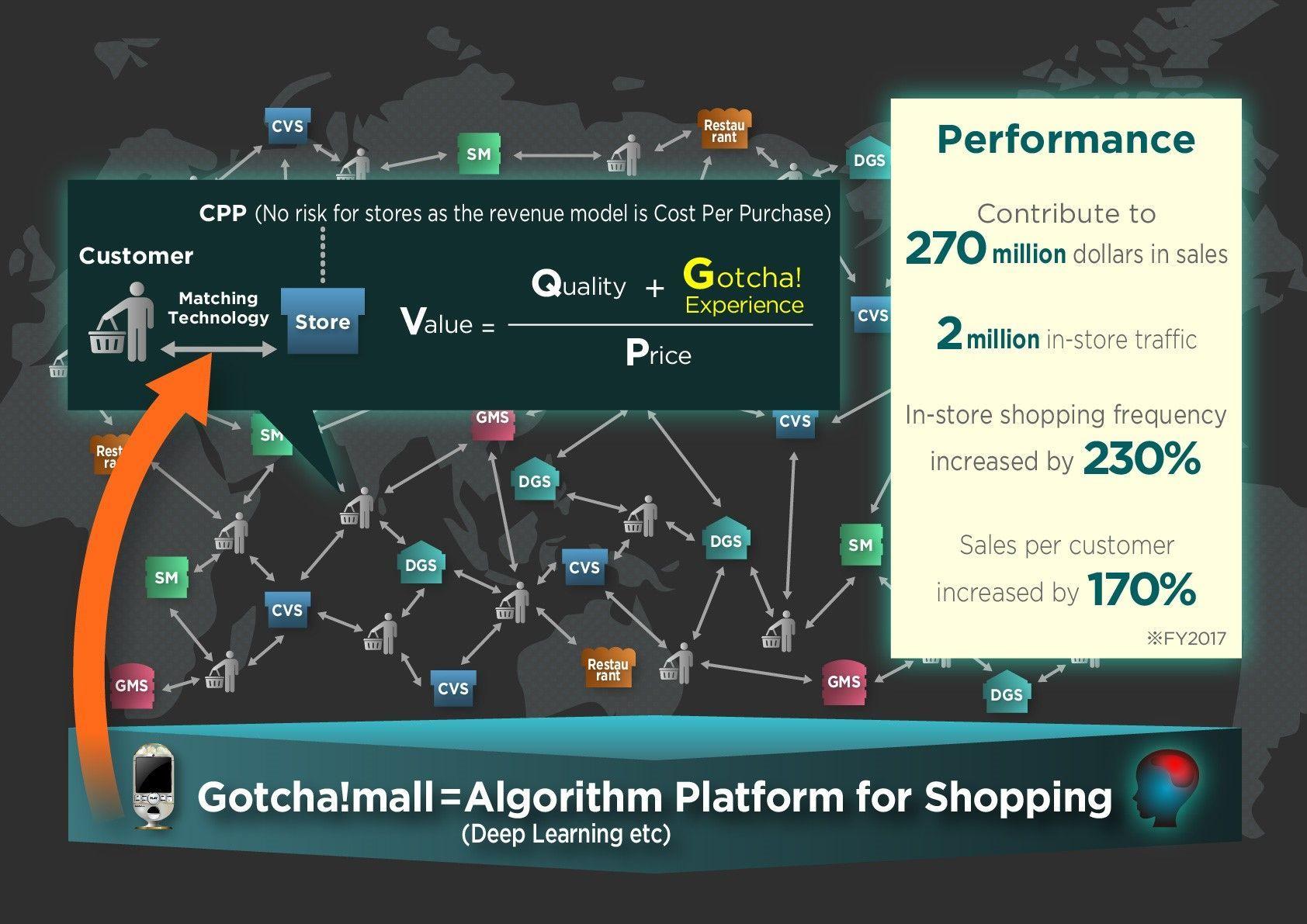 Gotcha!mallアルゴリズムプラットフォームイメージ