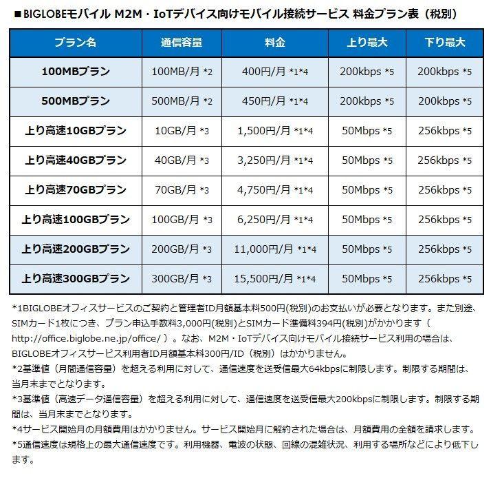 BIGLOBEモバイル M2M・IOTデバイス向けモバイル接続サービス 料金プラン表(税別)