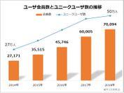 【健美家】ユーザ会員数とユニークユーザ数の推移 ユーザ会員7万人突破