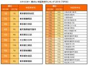 スマイスター 売りたい市区町村ランキング 2018(TOP 30)