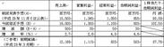 平成30年3月期業績予想の修正(平成29年4月1日~平成30年3月31日)