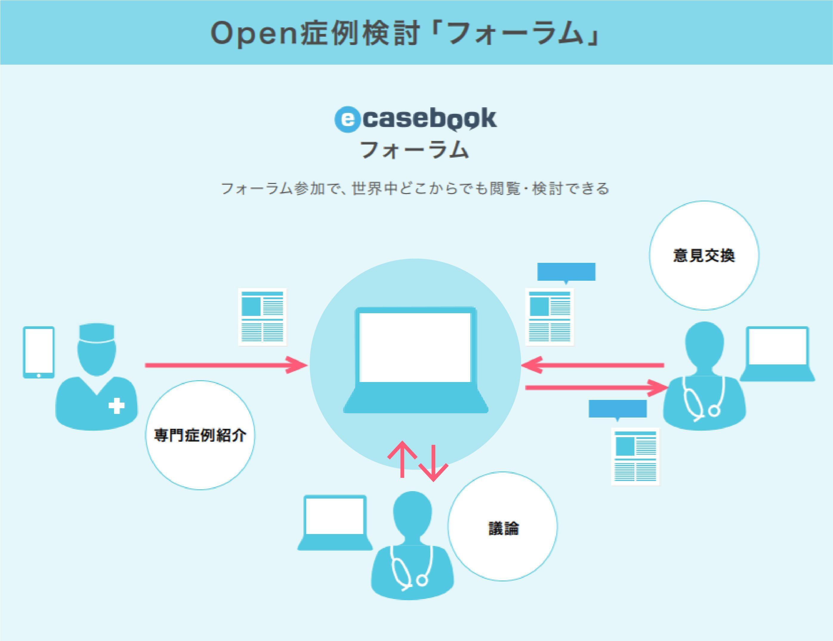 Open症例検討「Forum」