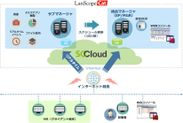 LanScope Cat SaaS on SCCloudの構成図