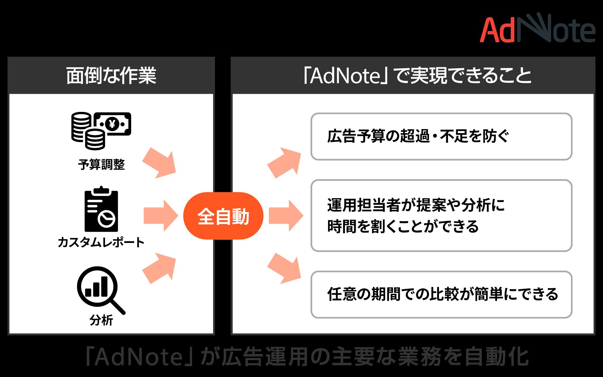 ブレインパッド、広告運用支援ツール「AdNote」のバージョンアップを発表